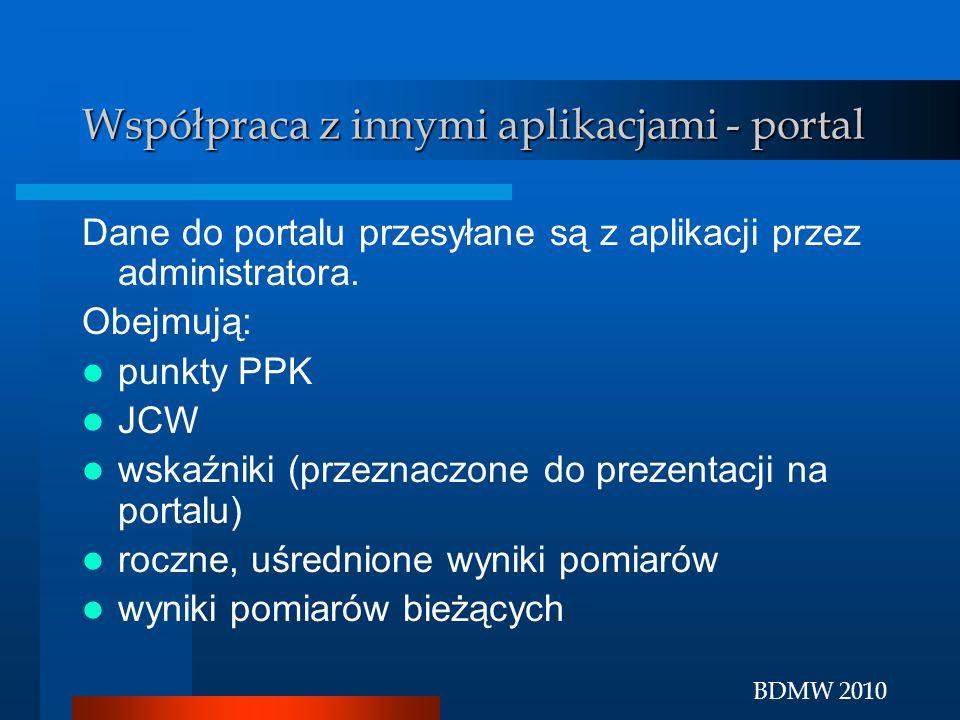 BDMW 2010 Współpraca z innymi aplikacjami - portal Dane do portalu przesyłane są z aplikacji przez administratora. Obejmują: punkty PPK JCW wskaźniki