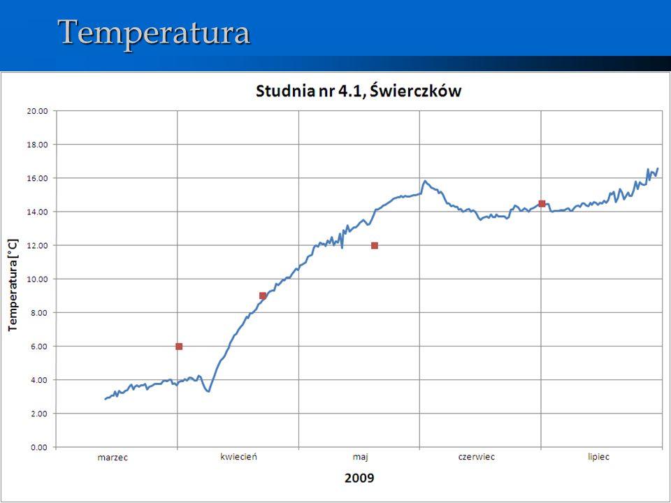 Wody podziemneTemperatura