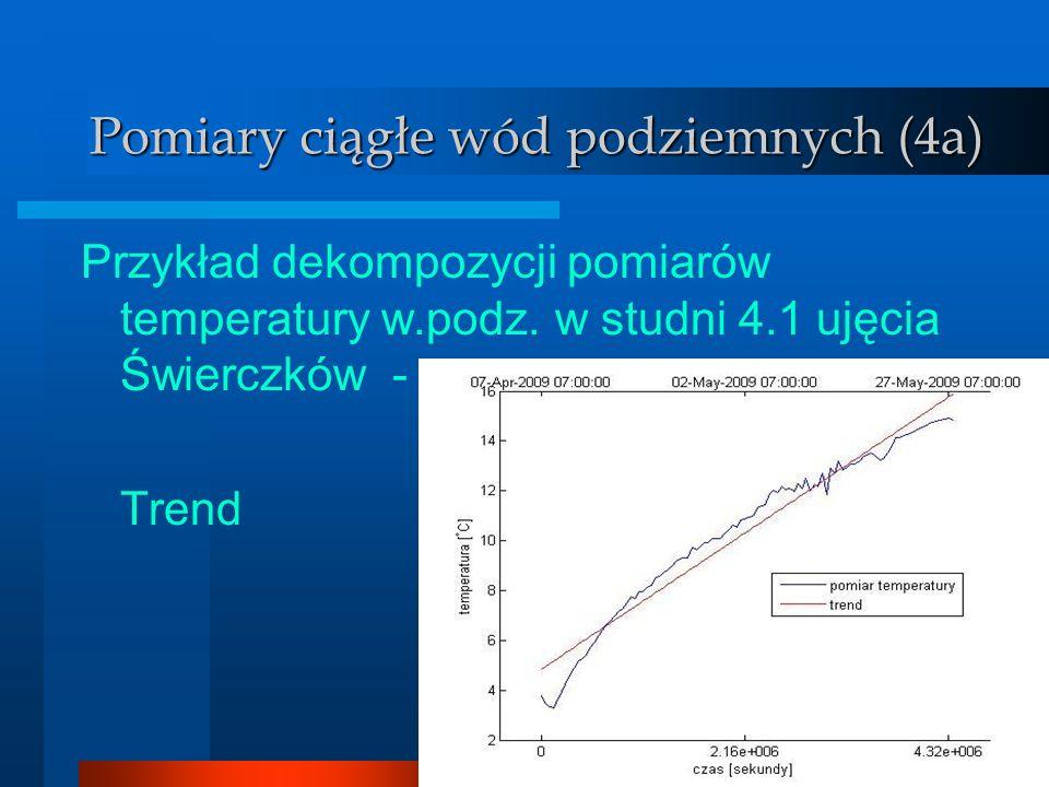 Wody podziemne Pomiary ciągłe wód podziemnych (4a) Przykład dekompozycji pomiarów temperatury w.podz. w studni 4.1 ujęcia Świerczków - Trend