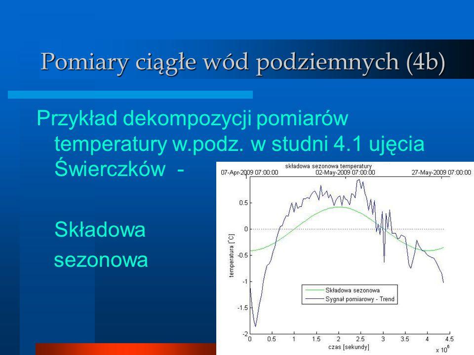 Wody podziemne Pomiary ciągłe wód podziemnych (4b) Przykład dekompozycji pomiarów temperatury w.podz. w studni 4.1 ujęcia Świerczków - Składowa sezono