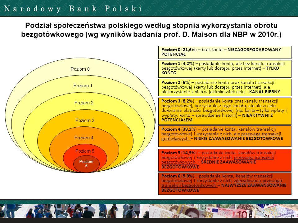 Podział społeczeństwa polskiego według stopnia wykorzystania obrotu bezgotówkowego (wg wyników badania prof. D. Maison dla NBP w 2010r.) 16 Poziom 0 (