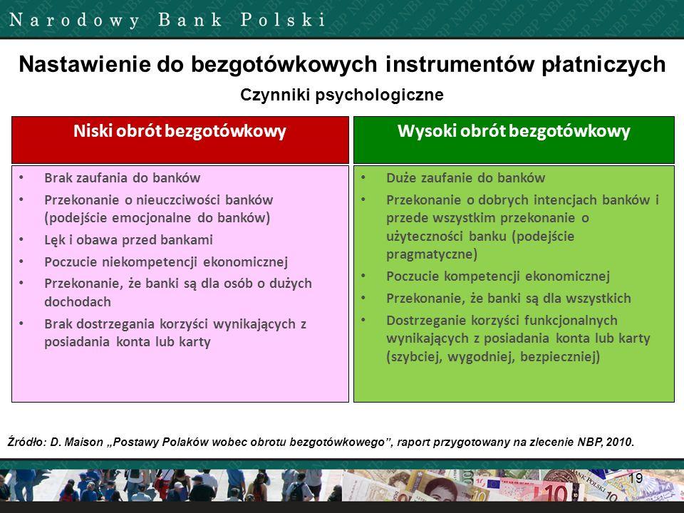 19 Źródło: D. Maison Postawy Polaków wobec obrotu bezgotówkowego, raport przygotowany na zlecenie NBP, 2010. Czynniki psychologiczne Brak zaufania do
