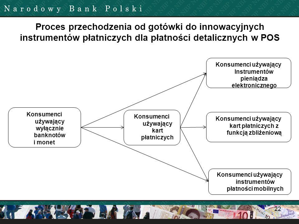 Proces przechodzenia od gotówki do innowacyjnych instrumentów płatniczych dla płatności detalicznych w POS 22 Konsumenci używający wyłącznie banknotów