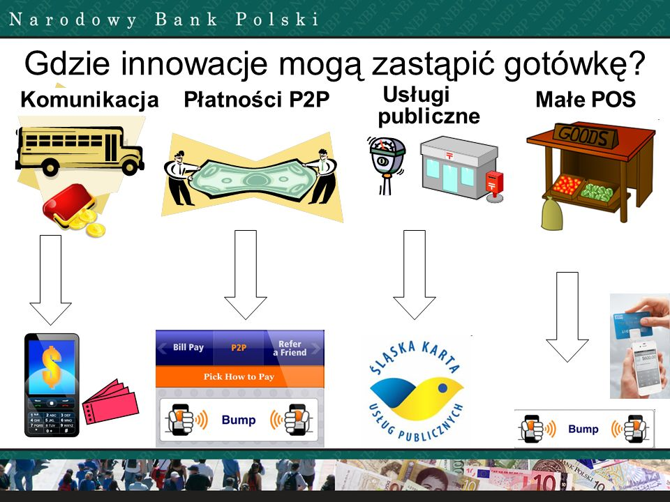Gdzie innowacje mogą zastąpić gotówkę? KomunikacjaPłatności P2P Usługi publiczne Małe POS