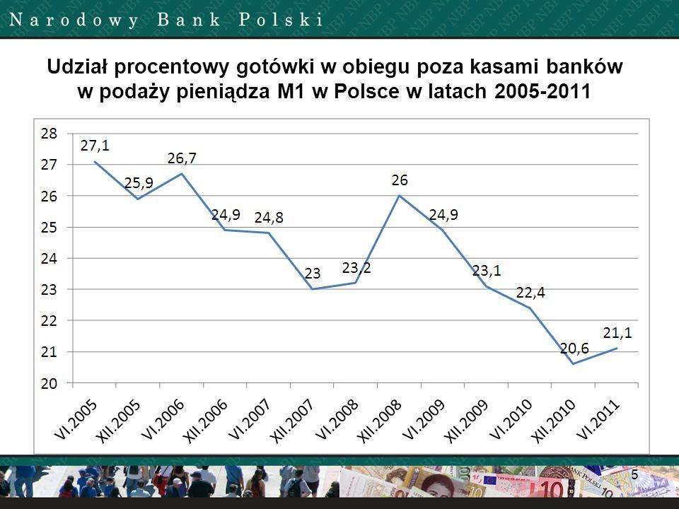 Udział procentowy gotówki w obiegu poza kasami banków w podaży pieniądza M1 w Polsce w latach 2005-2011 5