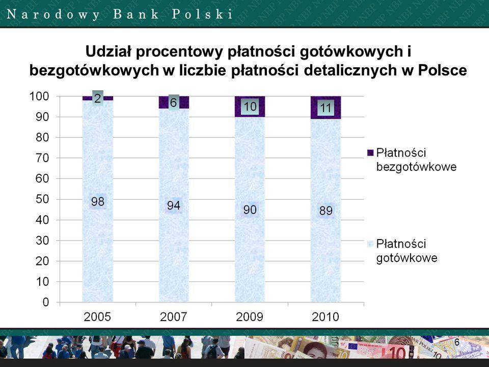Udział procentowy płatności gotówkowych i bezgotówkowych w liczbie płatności detalicznych w Polsce 6