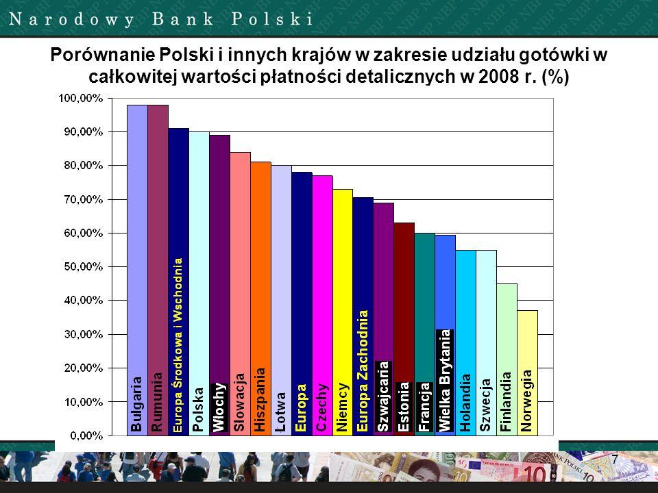 Porównanie Polski i innych krajów w zakresie udziału gotówki w całkowitej wartości płatności detalicznych w 2008 r. (%) 7