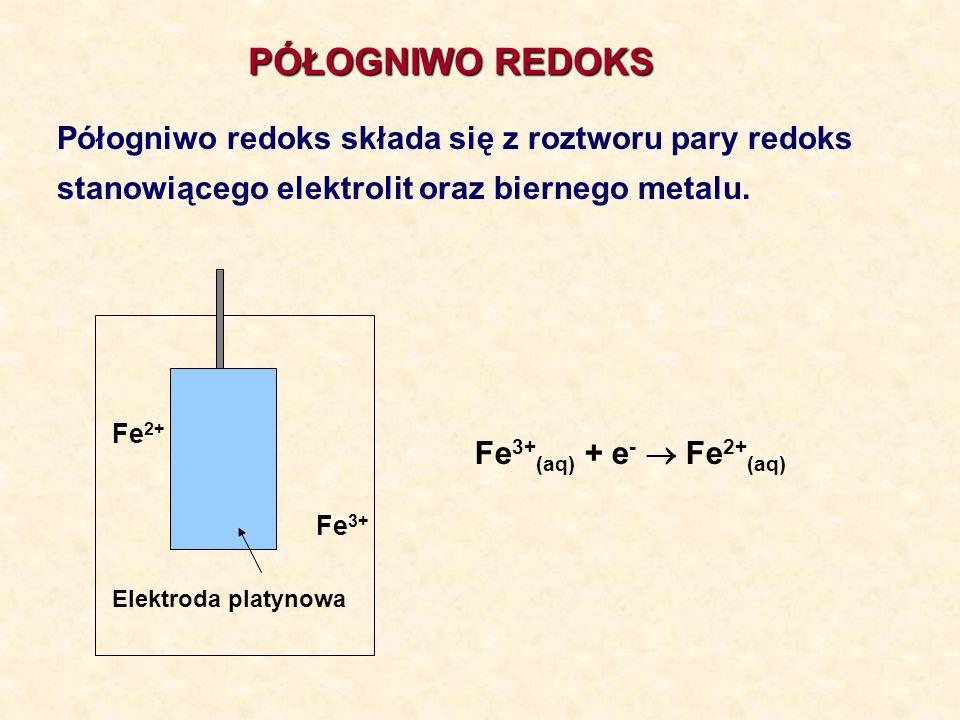 PÓŁOGNIWO REDOKS Elektroda platynowa Fe 2+ Fe 3+ Półogniwo redoks składa się z roztworu pary redoks stanowiącego elektrolit oraz biernego metalu. Fe 3