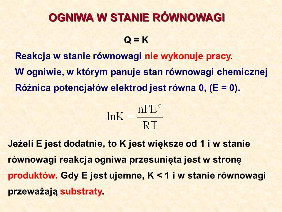 OGNIWA W STANIE RÓWNOWAGI Q = K Reakcja w stanie równowagi nie wykonuje pracy. W ogniwie, w którym panuje stan równowagi chemicznej Różnica potencjałó