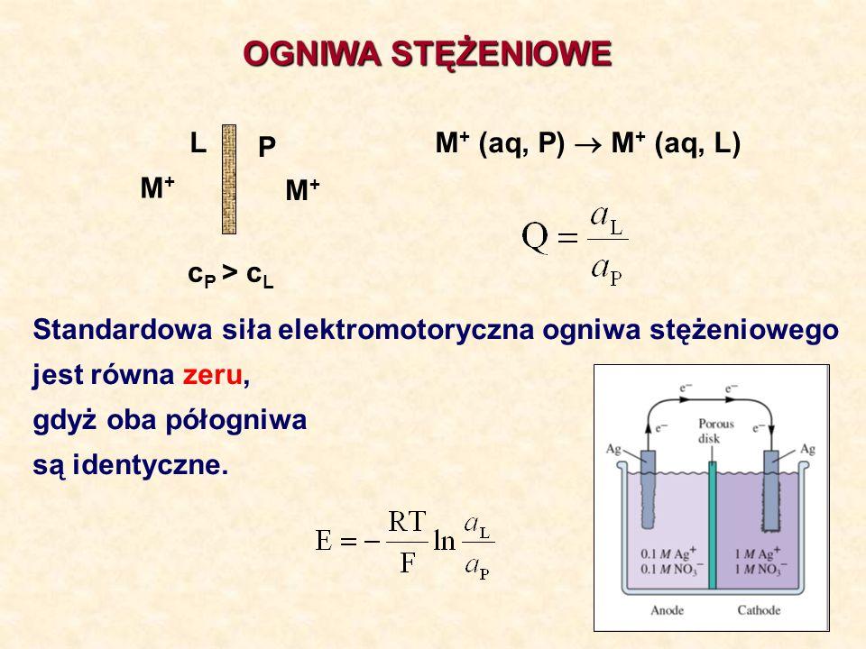 OGNIWA STĘŻENIOWE M + (aq, P) M + (aq, L) P L M+M+ M+M+ c P > c L Standardowa siła elektromotoryczna ogniwa stężeniowego jest równa zeru, gdyż oba pół