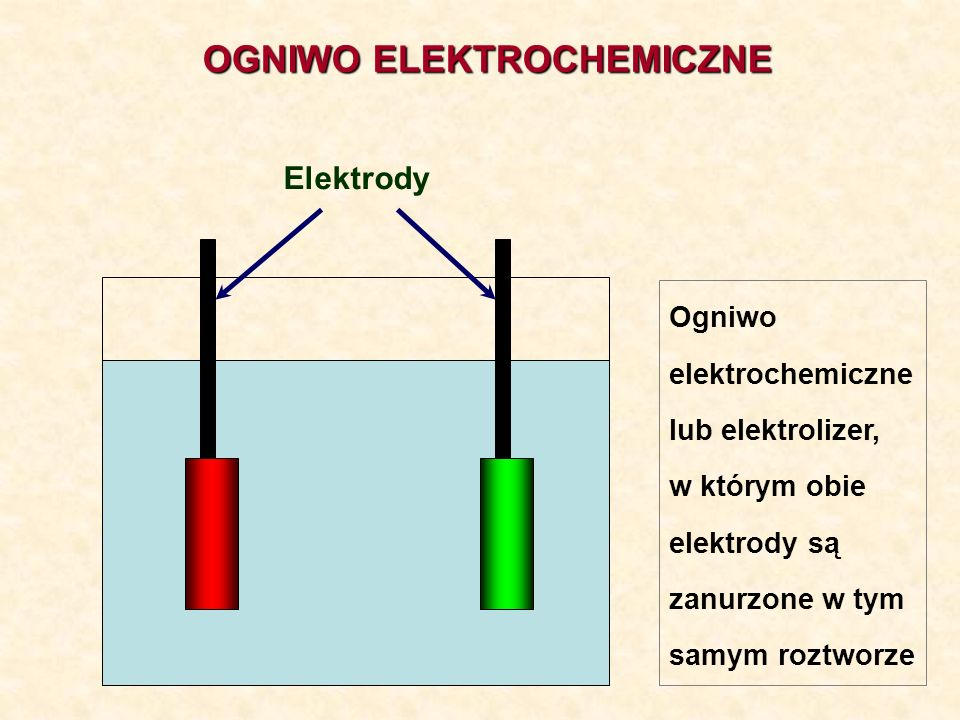OGNIWO ELEKTROCHEMICZNE Elektrody Ogniwo elektrochemiczne lub elektrolizer, w którym obie elektrody są zanurzone w tym samym roztworze