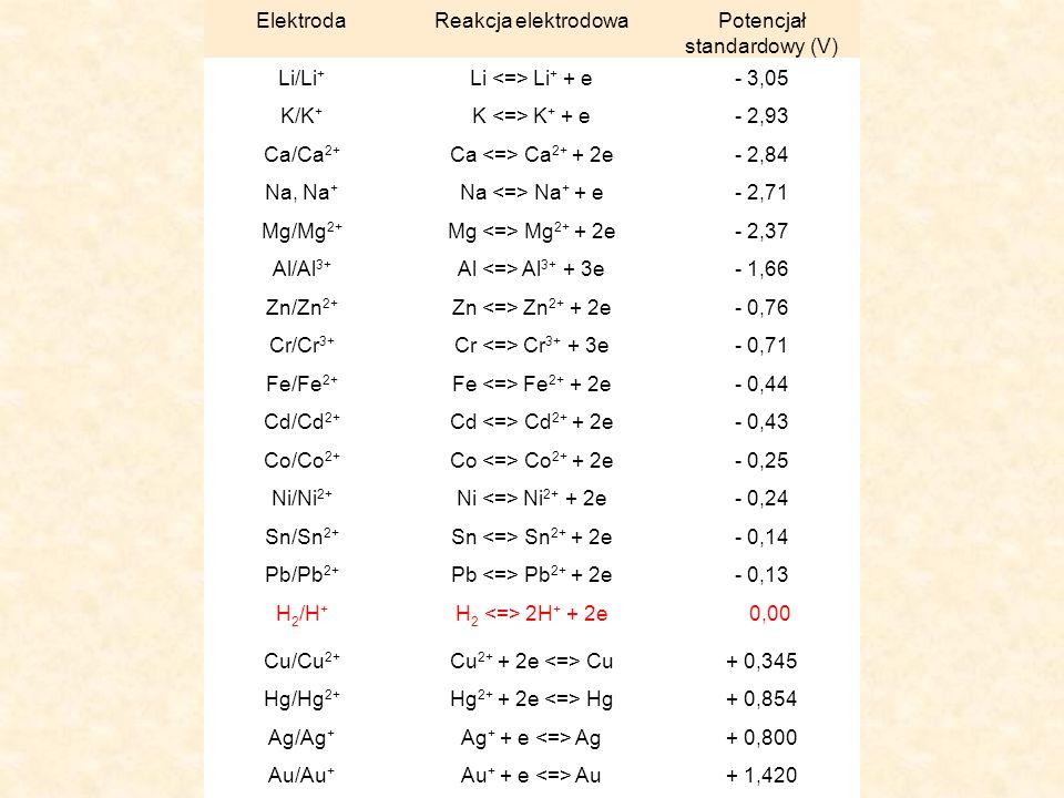 Szereg napięciowy metali ElektrodaReakcja elektrodowaPotencjał standardowy (V) Li/Li + Li Li + + e- 3,05 K/K + K K + + e- 2,93 Ca/Ca 2+ Ca Ca 2+ + 2e-