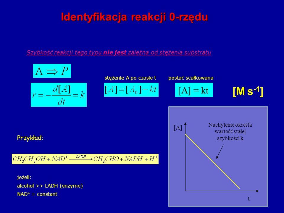 Szybkość reakcji tego typu nie jest zależna od stężenia substratu [M s -1 ] Przykład: jeżeli: alcohol >> LADH (enzyme) NAD + = constant stężenie A po czasie tpostać scałkowana [A] = kt Identyfikacja reakcji 0-rzędu Nachylenie określa wartość stałej szybkości k t [A]