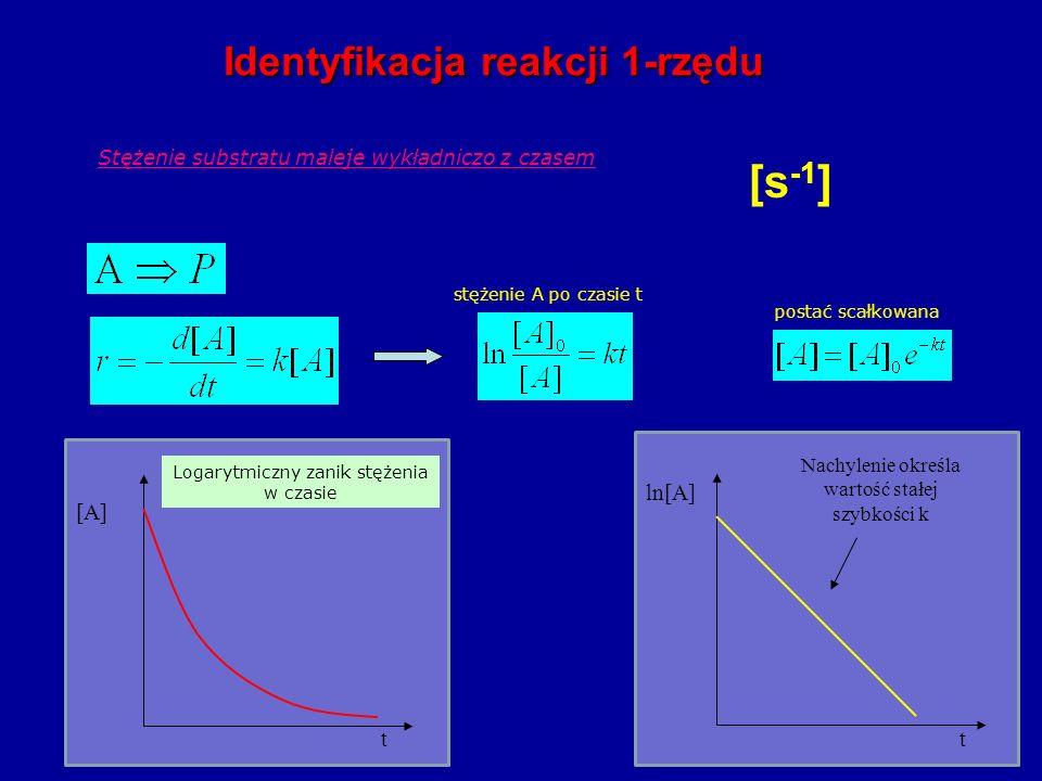 [s -1 ] Stężenie substratu maleje wykładniczo z czasem stężenie A po czasie t postać scałkowana Identyfikacja reakcji 1-rzędu Nachylenie określa wartość stałej szybkości k t ln[A] t [A] Logarytmiczny zanik stężenia w czasie
