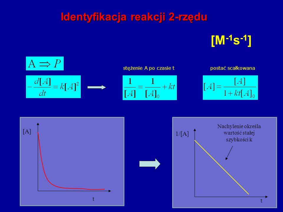 [M -1 s -1 ] stężenie A po czasie tpostać scałkowana bardzo mała szybkośc reakcji przy niskich stężeniach A Identyfikacja reakcji 2-rzędu Nachylenie określa wartość stałej szybkości k t 1/[A] t [A]