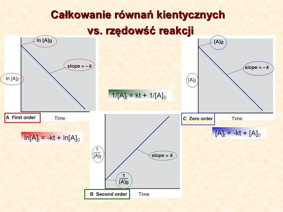 ln[A] t = -kt + ln[A] 0 1/[A] t = kt + 1/[A] 0 [A] t = -kt + [A] 0 Całkowanie równań kientycznych vs.