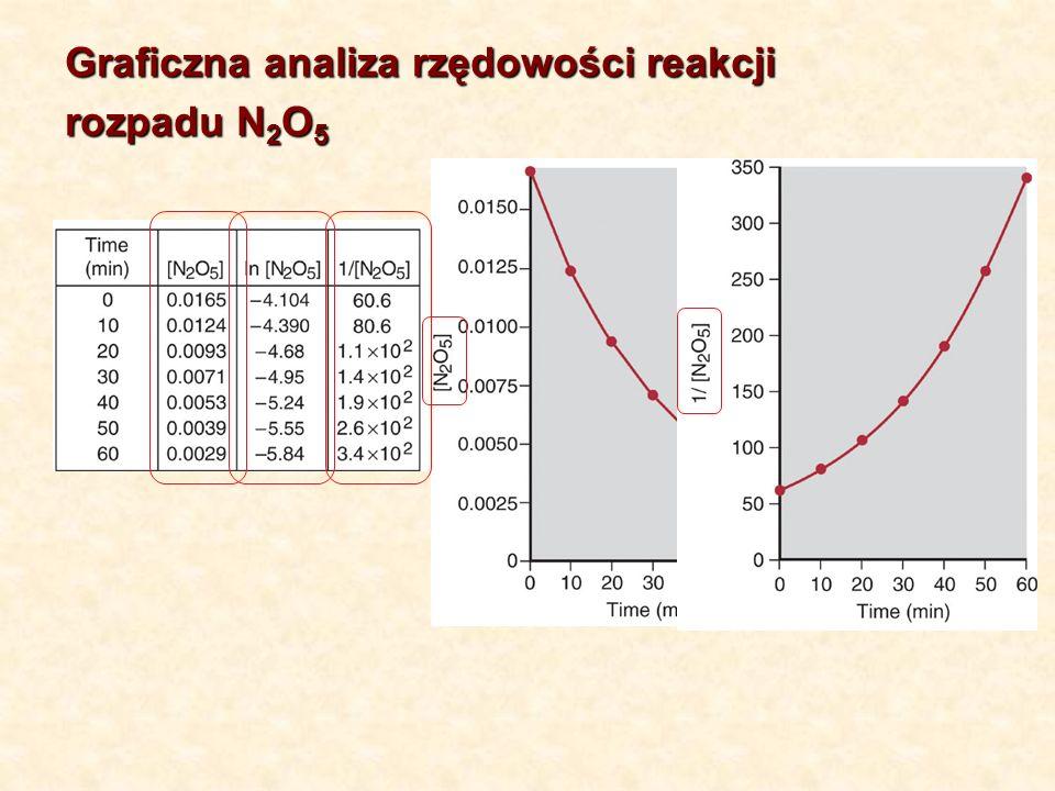 Graficzna analiza rzędowości reakcji rozpadu N 2 O 5