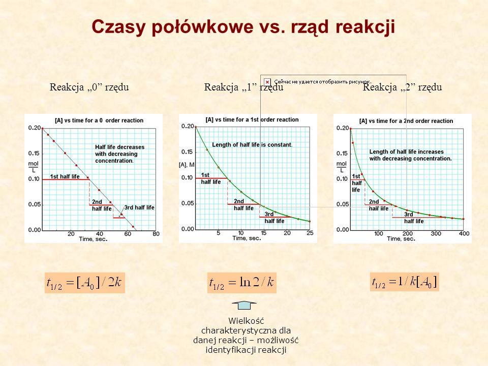 Reakcja 0 rzęduReakcja 1 rzęduReakcja 2 rzędu Wielkość charakterystyczna dla danej reakcji – możliwość identyfikacji reakcji Czasy połówkowe vs. rząd
