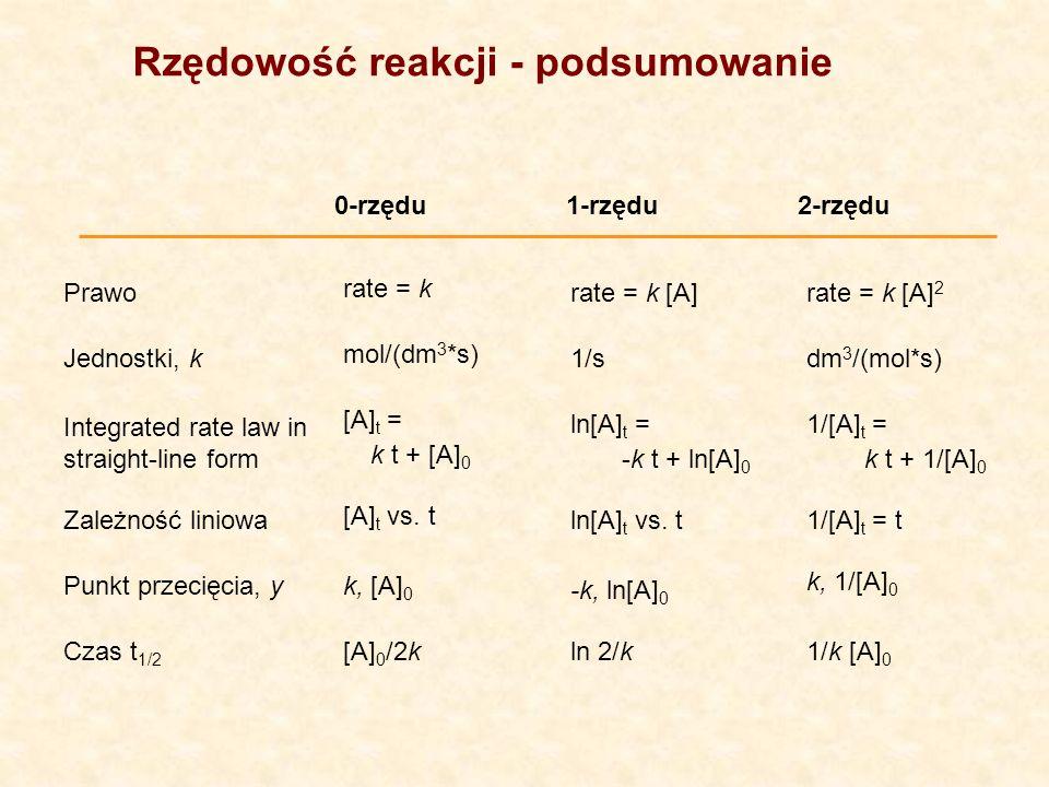 0-rzędu1-rzędu2-rzędu Zależność liniowa Punkt przecięcia, y Czas t 1/2 Prawo rate = k rate = k [A]rate = k [A] 2 Jednostki, k mol/(dm 3 *s) 1/sdm 3 /(mol*s) Integrated rate law in straight-line form [A] t = k t + [A] 0 ln[A] t = -k t + ln[A] 0 1/[A] t = k t + 1/[A] 0 [A] t vs.
