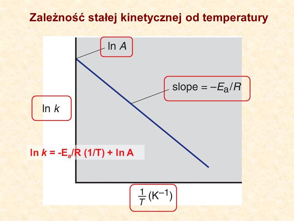 ln k = -E a /R (1/T) + ln A Zależność stałej kinetycznej od temperatury