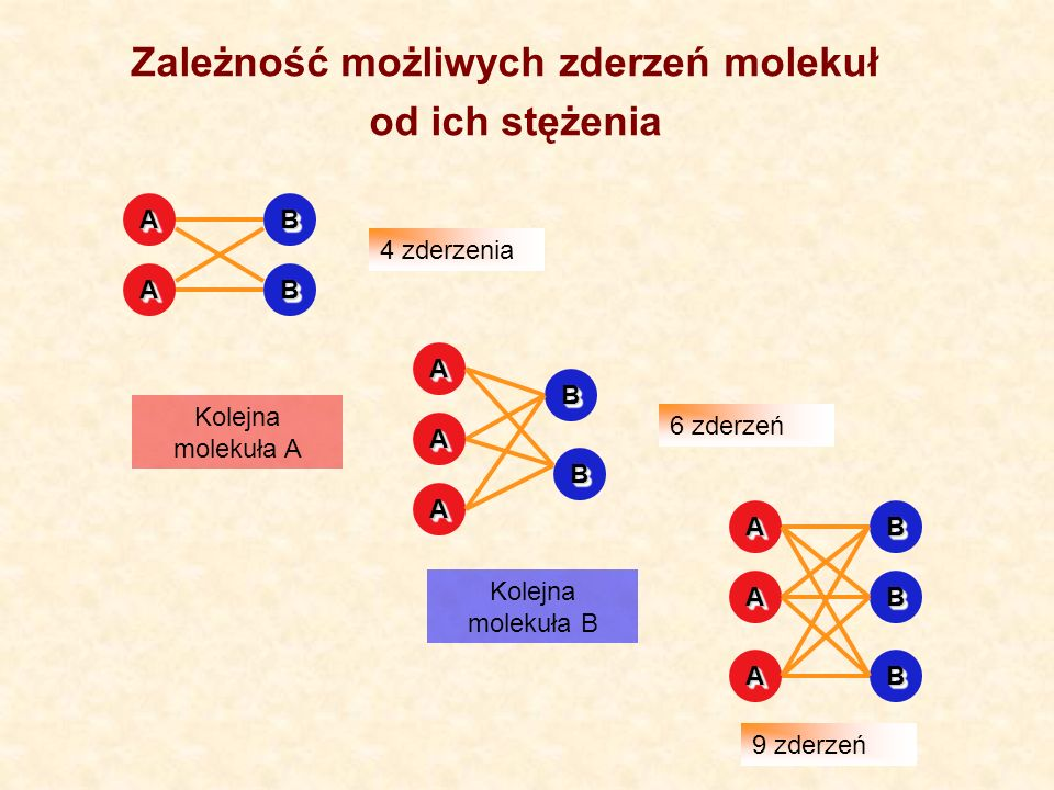 AA AA BB BB AA AA BB BB AA 4 zderzenia Kolejna molekuła A 6 zderzeń Kolejna molekuła B AA AA BB BB AABB Zależność możliwych zderzeń molekuł od ich stężenia 9 zderzeń