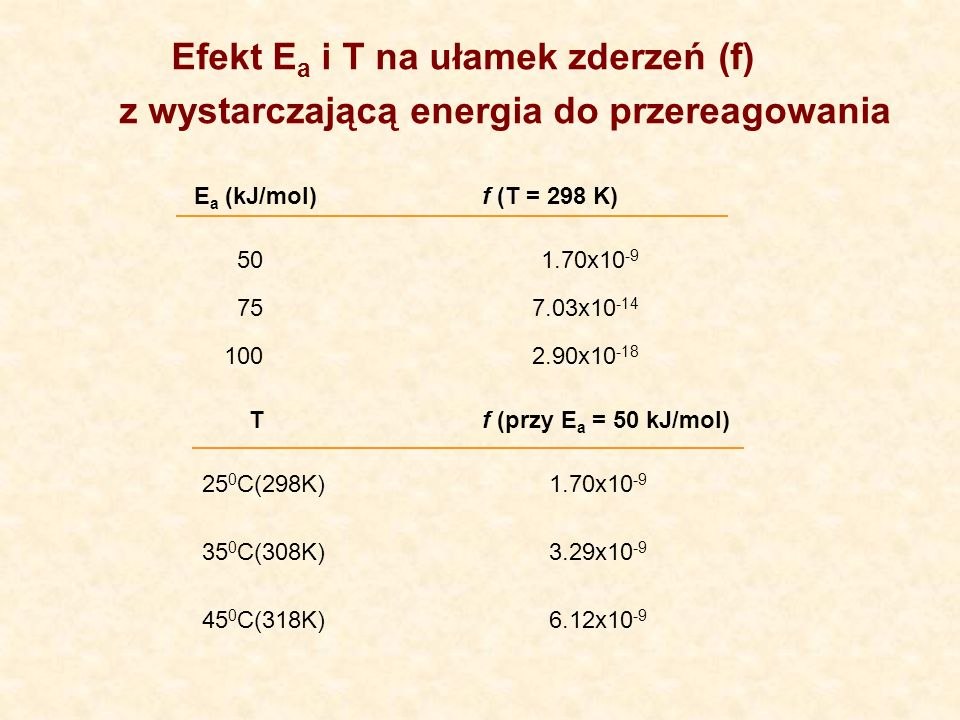 E a (kJ/mol)f (T = 298 K) 501.70x10 -9 757.03x10 -14 1002.90x10 -18 Tf (przy E a = 50 kJ/mol) 25 0 C(298K)1.70x10 -9 35 0 C(308K)3.29x10 -9 45 0 C(318K)6.12x10 -9 Efekt E a i T na ułamek zderzeń (f) z wystarczającą energia do przereagowania