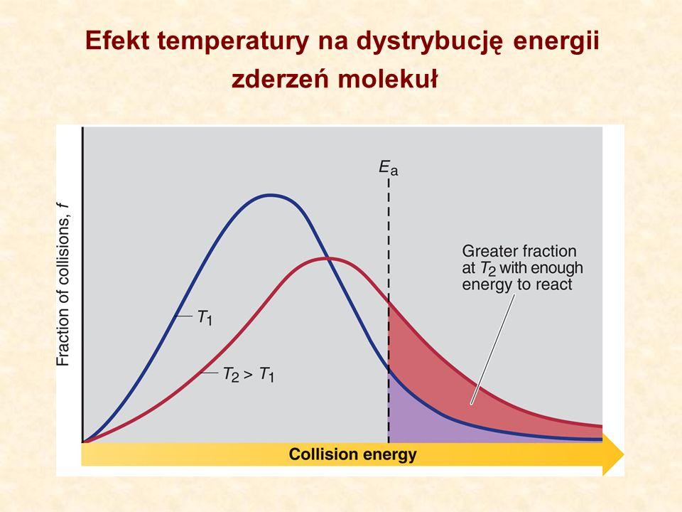 Efekt temperatury na dystrybucję energii zderzeń molekuł
