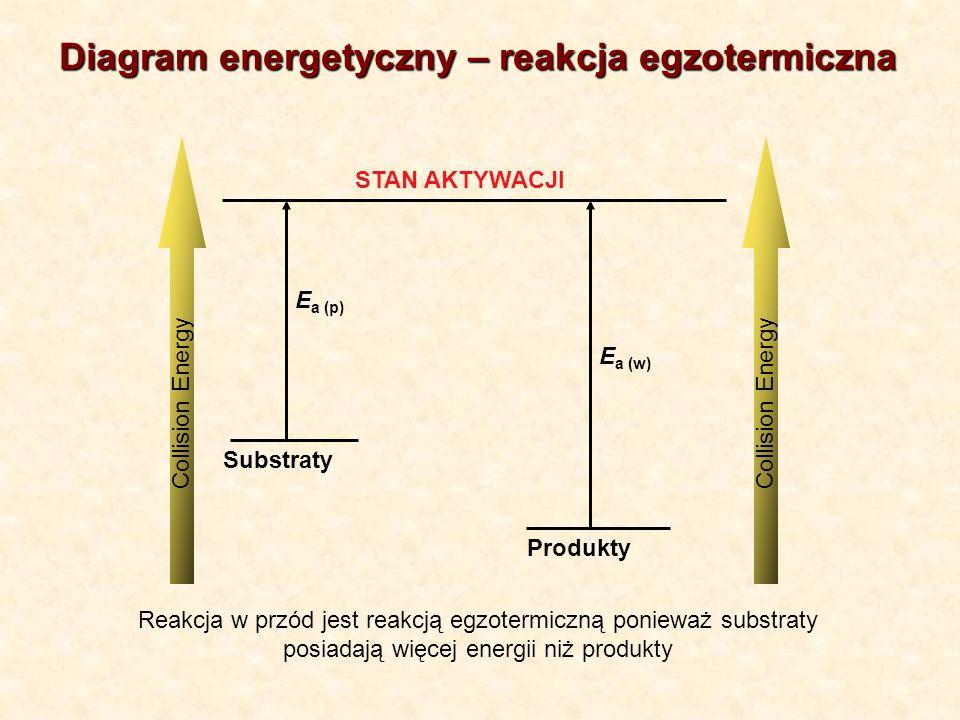 Substraty Produkty STAN AKTYWACJI Collision Energy E a (p) E a (w) Reakcja w przód jest reakcją egzotermiczną ponieważ substraty posiadają więcej energii niż produkty Diagram energetyczny – reakcja egzotermiczna