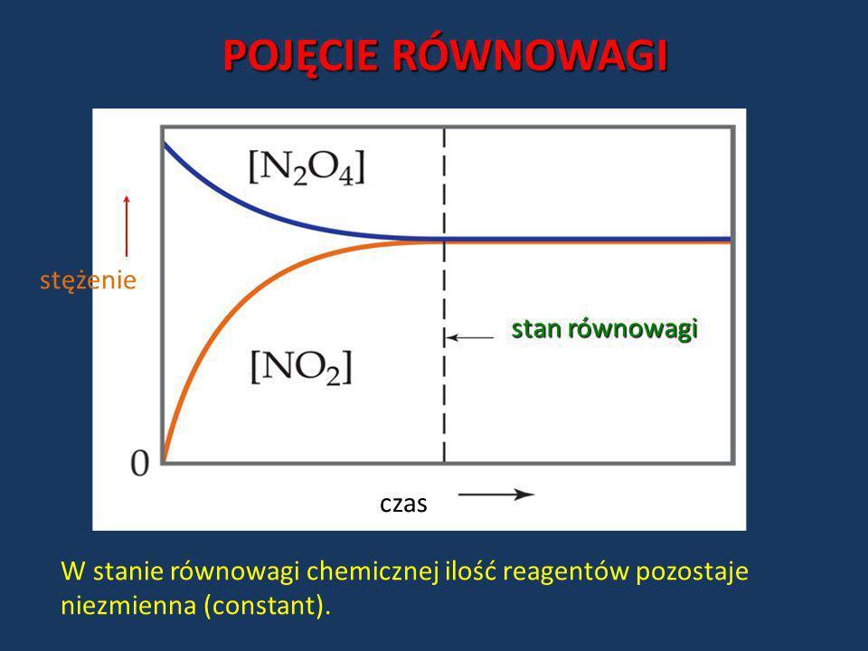 W stanie równowagi chemicznej ilość reagentów pozostaje niezmienna (constant). czas stężenie stan równowagi POJĘCIE RÓWNOWAGI