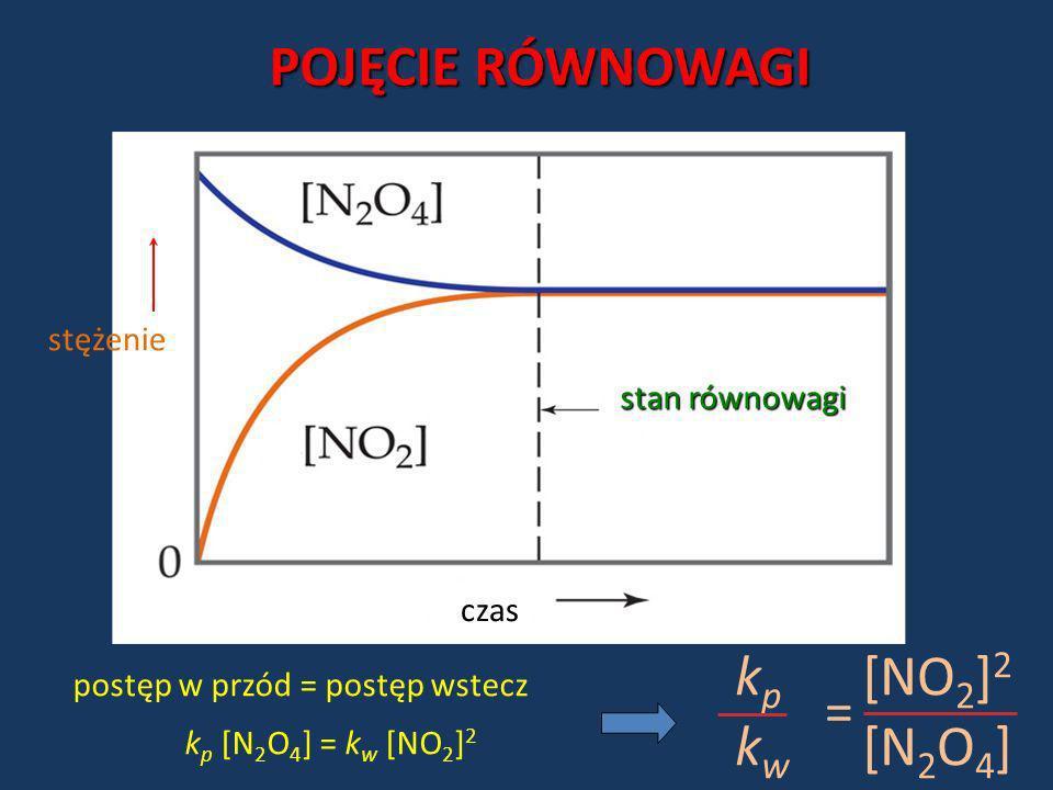 czas stężenie stan równowagi POJĘCIE RÓWNOWAGI postęp w przód = postęp wstecz k p [N 2 O 4 ] = k w [NO 2 ] 2 kpkwkpkw [NO 2 ] 2 [N 2 O 4 ] =
