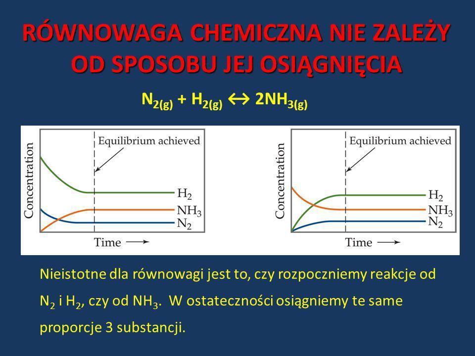 Nieistotne dla równowagi jest to, czy rozpoczniemy reakcje od N 2 i H 2, czy od NH 3. W ostateczności osiągniemy te same proporcje 3 substancji. RÓWNO