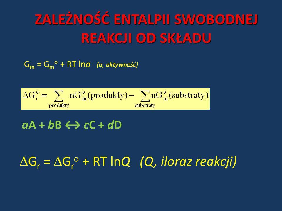 ZALEŻNOŚĆ ENTALPII SWOBODNEJ REAKCJI OD SKŁADU G m = G m o + RT lna (a, aktywność) aA + bB cC + dD G r = G r o + RT lnQ (Q, iloraz reakcji)