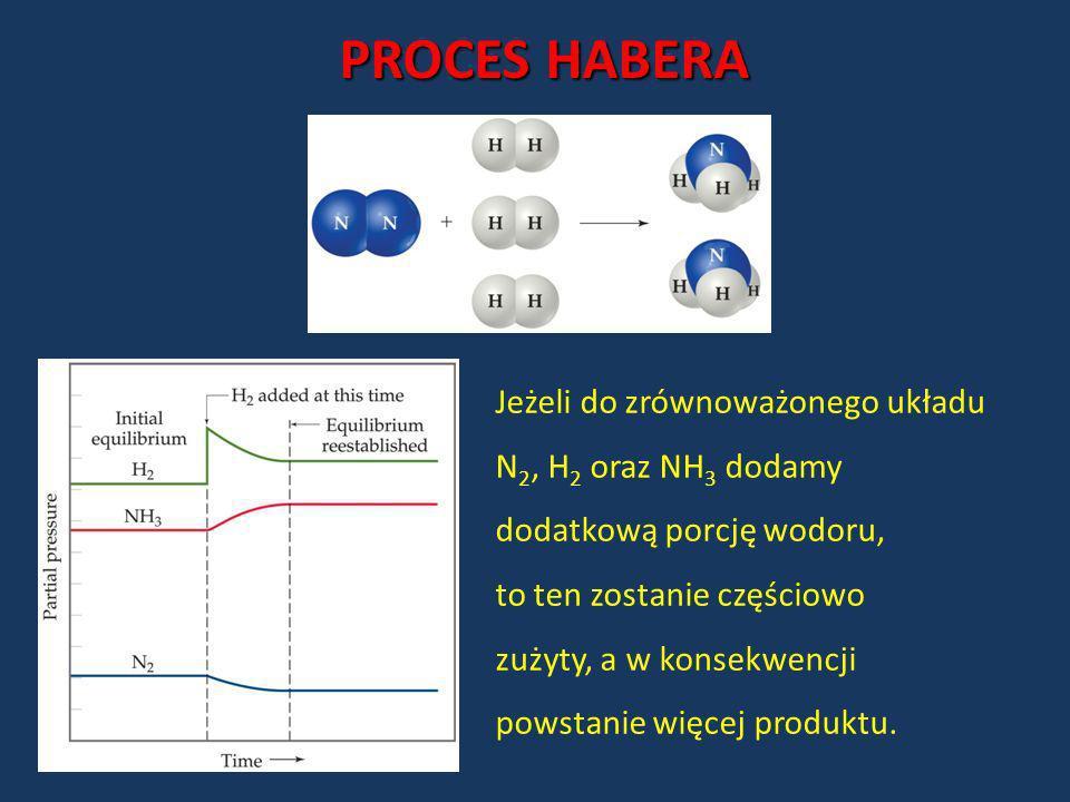 PROCES HABERA Jeżeli do zrównoważonego układu N 2, H 2 oraz NH 3 dodamy dodatkową porcję wodoru, to ten zostanie częściowo zużyty, a w konsekwencji po