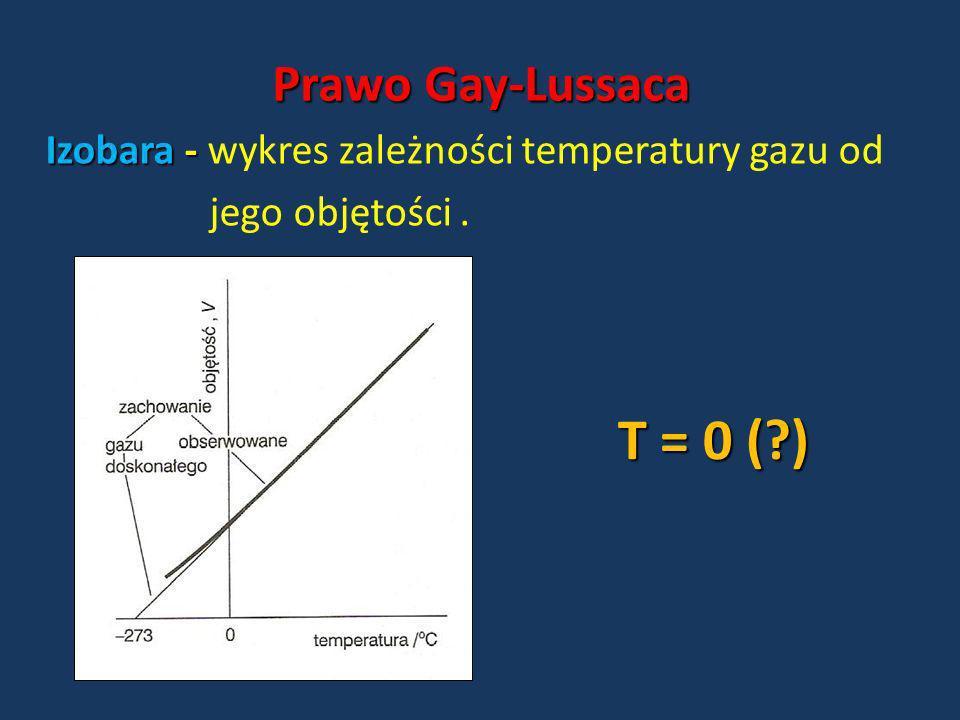 Izobara - Izobara - wykres zależności temperatury gazu od jego objętości. T = 0 (?) Prawo Gay-Lussaca