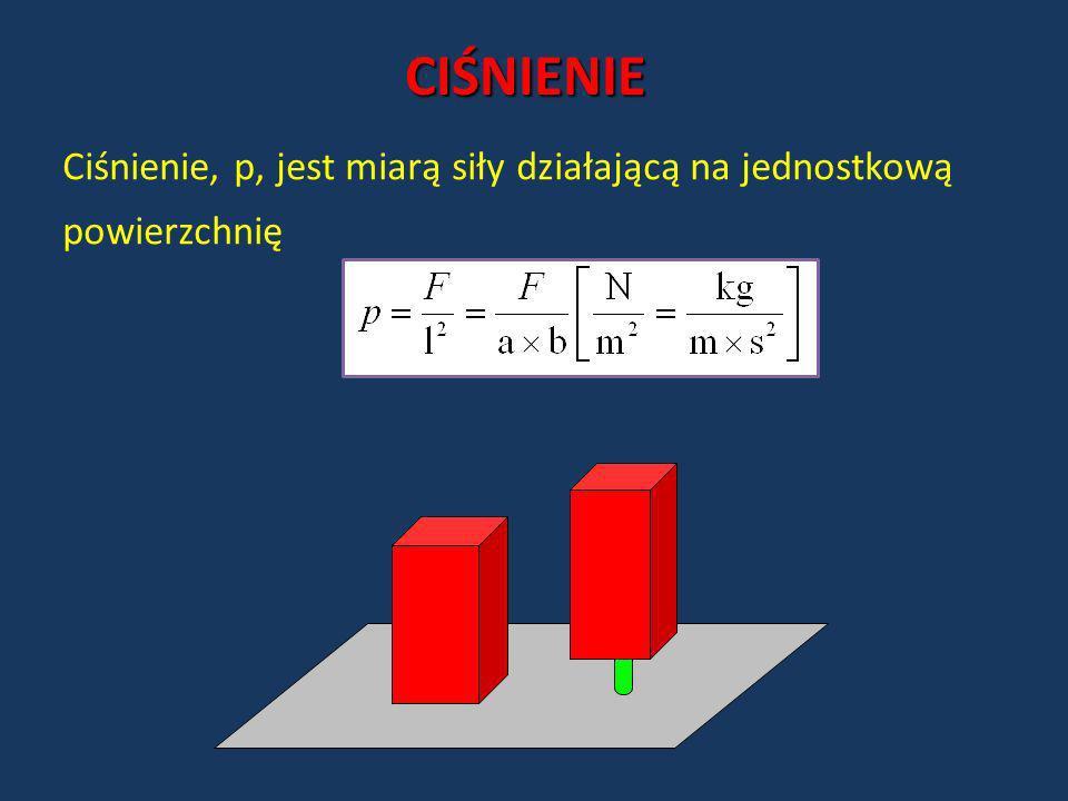 CIŚNIENIE Ciśnienie, p, jest miarą siły działającą na jednostkową powierzchnię