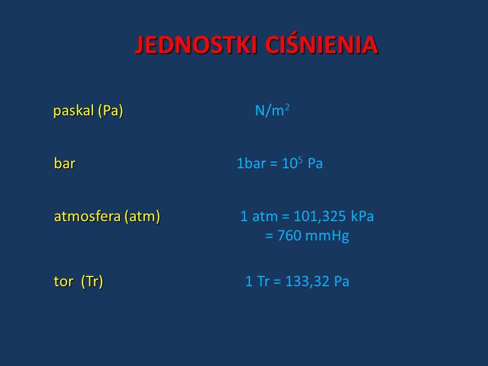 JEDNOSTKI CIŚNIENIA paskal (Pa) paskal (Pa) N/m 2 bar bar 1bar = 10 5 Pa atmosfera (atm) atmosfera (atm) 1 atm = 101,325 kPa = 760 mmHg tor (Tr) tor (
