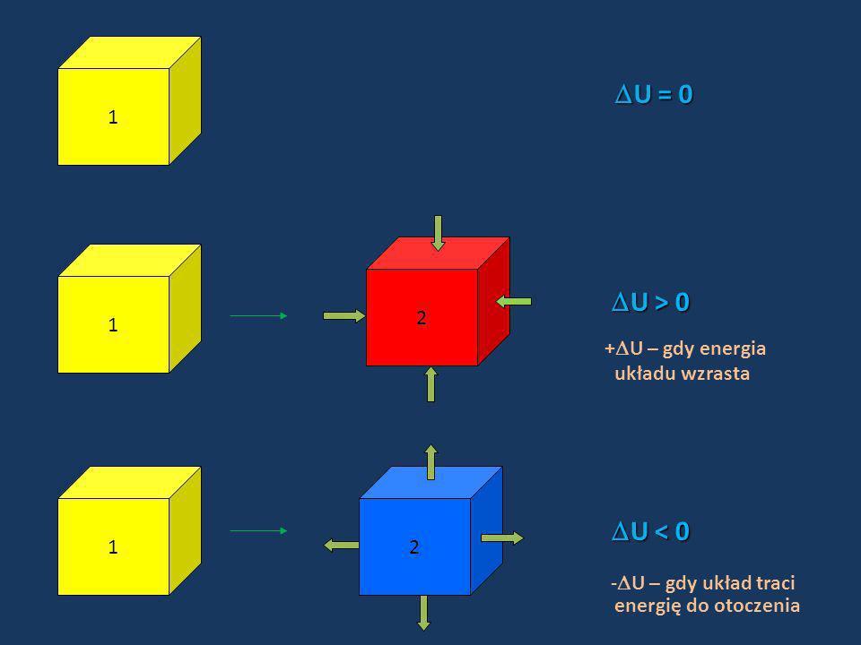 1 U = 0 U = 0 1 2 U > 0 U > 0 + U – gdy energia układu wzrasta 12 U < 0 U < 0 - U – gdy układ traci energię do otoczenia