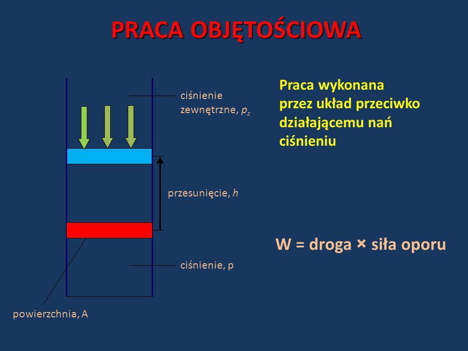 przesunięcie, h ciśnienie, p ciśnienie zewnętrzne, p z PRACA OBJĘTOŚCIOWA powierzchnia, A Praca wykonana przez układ przeciwko działającemu nań ciśnie