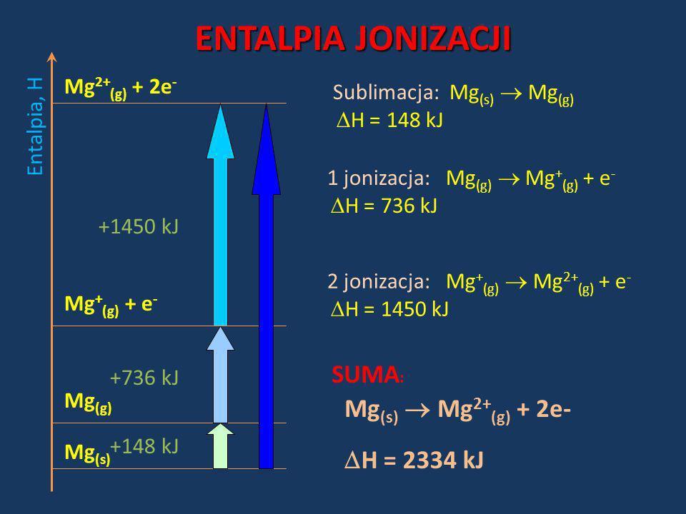 ENTALPIA JONIZACJI Entalpia, H +1450 kJ +736 kJ +148 kJ Mg (s) Mg (g) Mg + (g) + e - Mg 2+ (g) + 2e - Sublimacja: Mg (s) Mg (g) H = 148 kJ 1 jonizacja