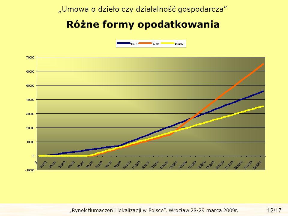 Rynek tłumaczeń i lokalizacji w Polsce, Wrocław 28-29 marca 2009r. Umowa o dzieło czy działalność gospodarcza Różne formy opodatkowania 12/17