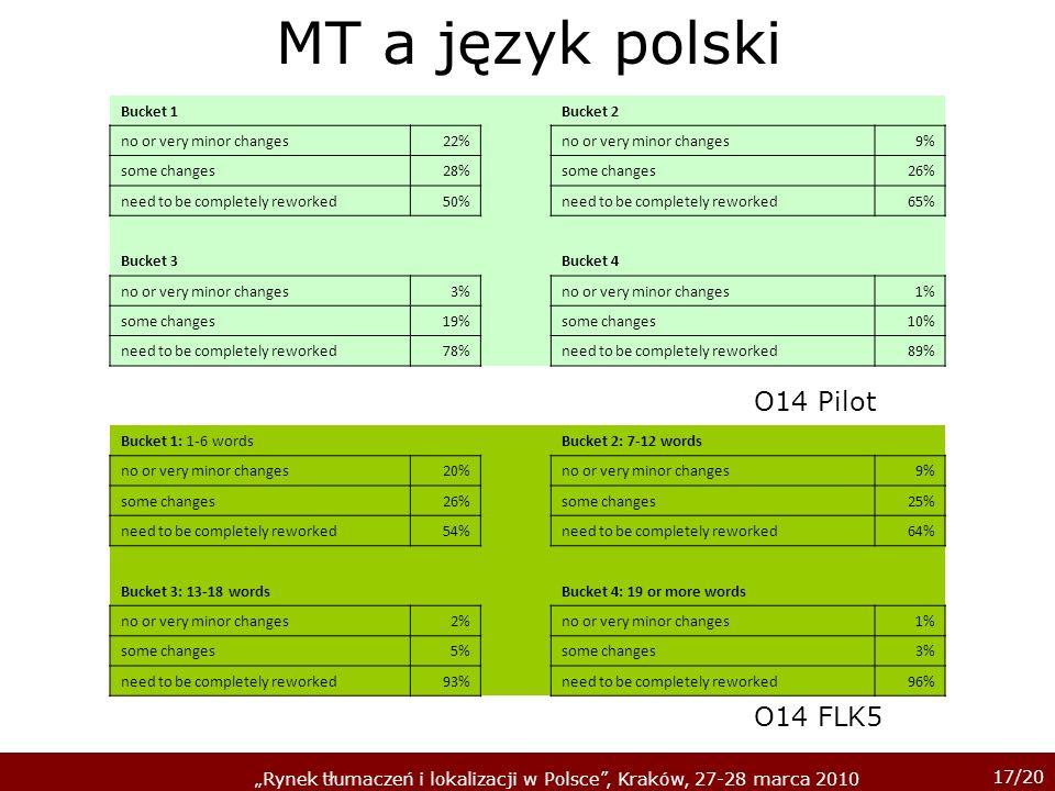 17/20 Rynek tłumaczeń i lokalizacji w Polsce, Kraków, 27-28 marca 2010 MT a język polski Bucket 1 Bucket 2 no or very minor changes22% no or very mino