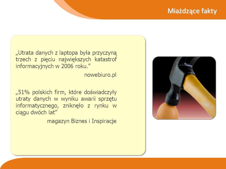 Miażdzące fakty Utrata danych z laptopa była przyczyną trzech z pięciu największych katastrof informacyjnych w 2006 roku. nowebiuro.pl 51% polskich fi