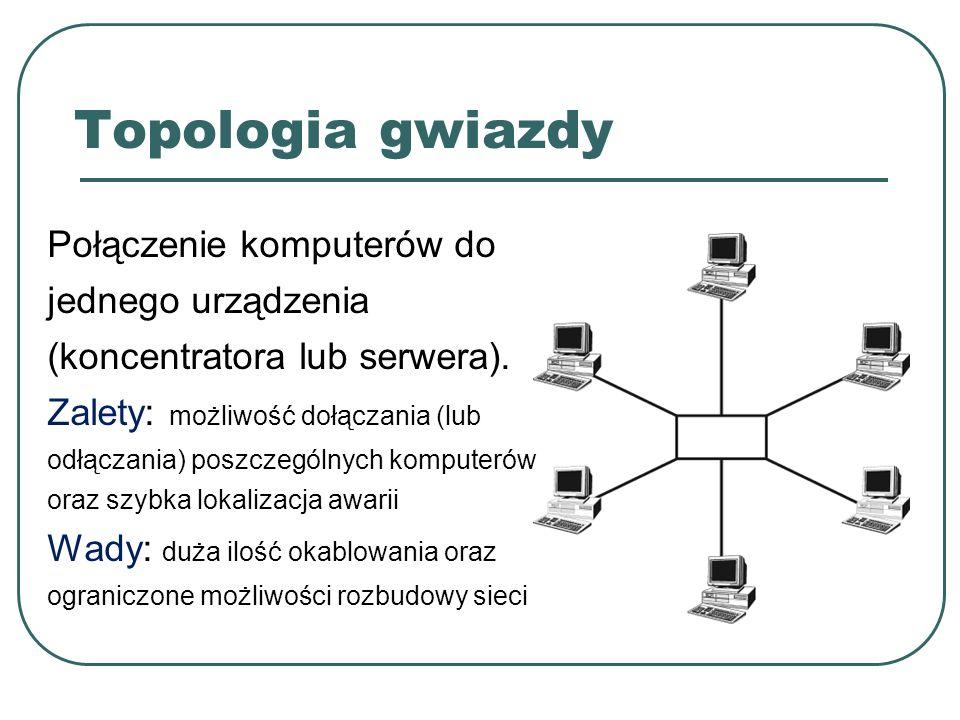 Topologia gwiazdy Połączenie komputerów do jednego urządzenia (koncentratora lub serwera). Zalety: możliwość dołączania (lub odłączania) poszczególnyc
