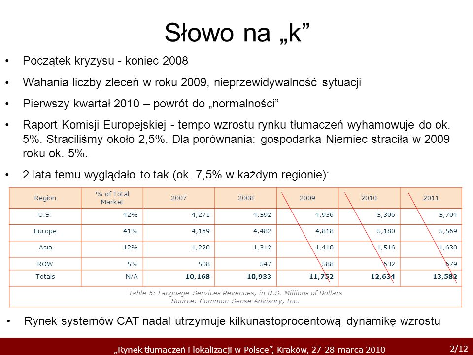 2/12 Rynek tłumaczeń i lokalizacji w Polsce, Kraków, 27-28 marca 2010 Słowo na k Początek kryzysu - koniec 2008 Wahania liczby zleceń w roku 2009, nie