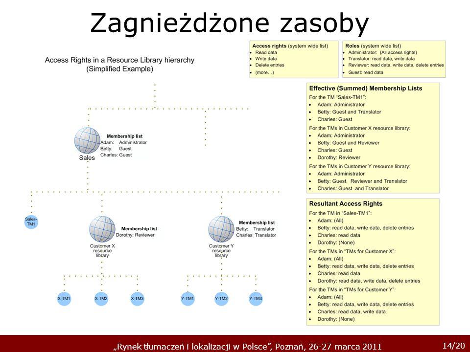 14/20 Rynek tłumaczeń i lokalizacji w Polsce, Poznań, 26-27 marca 2011 Zagnieżdżone zasoby