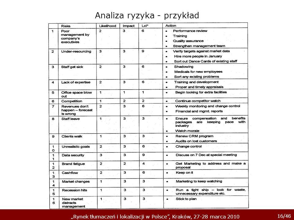 16/ 46 Rynek tłumaczeń i lokalizacji w Polsce, Kraków, 27-28 marca 2010 Analiza ryzyka - przykład