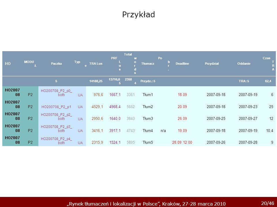 20/ 46 Rynek tłumaczeń i lokalizacji w Polsce, Kraków, 27-28 marca 2010 HO MODU Ł Paczka Typ e TRA Lus PRF L u s Total w o r d s Tłumacz Po b r. Deadl
