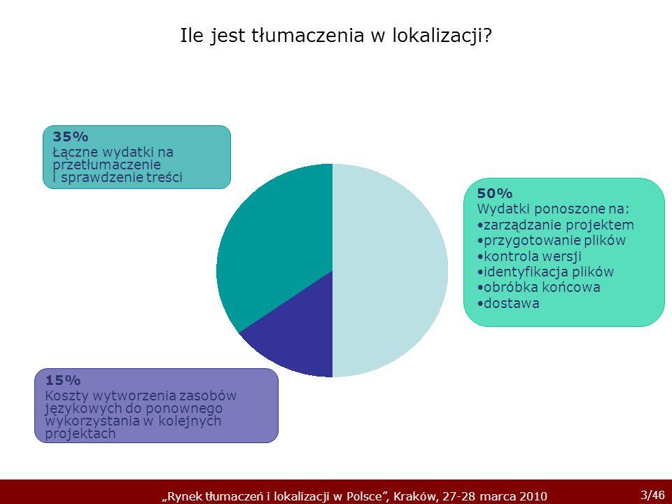 3/ 46 Rynek tłumaczeń i lokalizacji w Polsce, Kraków, 27-28 marca 2010 Ile jest tłumaczenia w lokalizacji? 50% Wydatki ponoszone na: zarządzanie proje