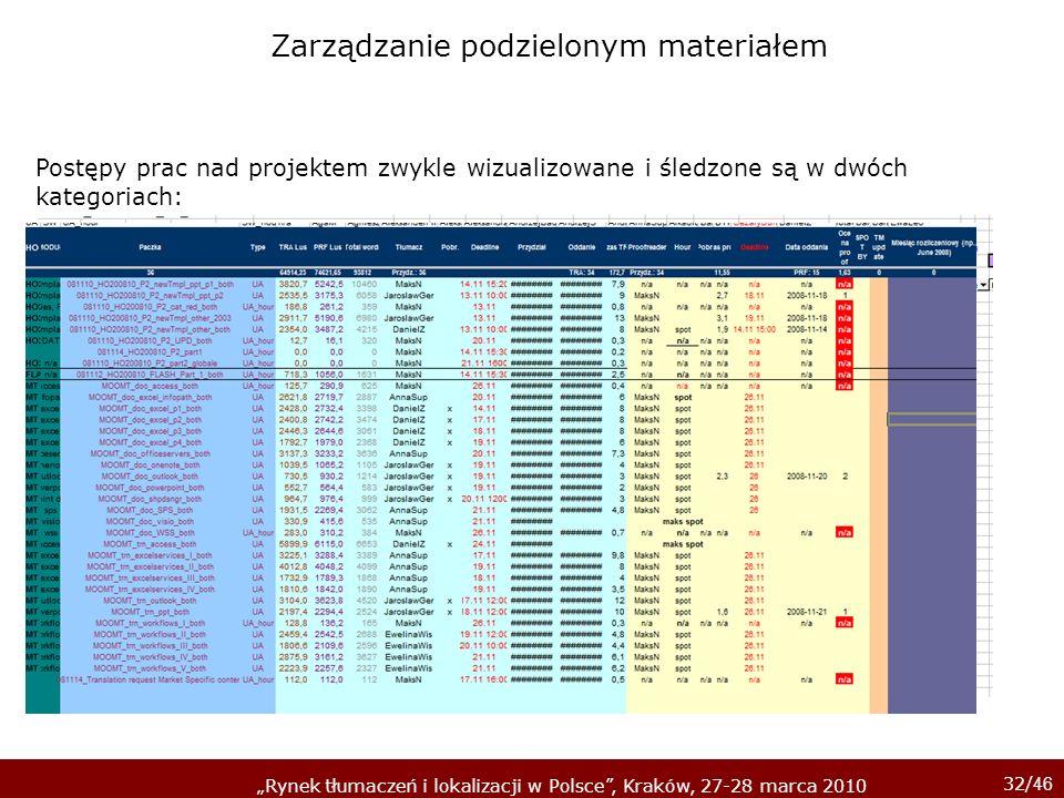 32/ 46 Rynek tłumaczeń i lokalizacji w Polsce, Kraków, 27-28 marca 2010 Postępy prac nad projektem zwykle wizualizowane i śledzone są w dwóch kategori