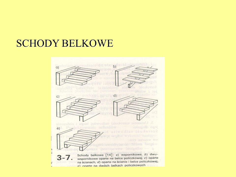 SCHODY BELKOWE